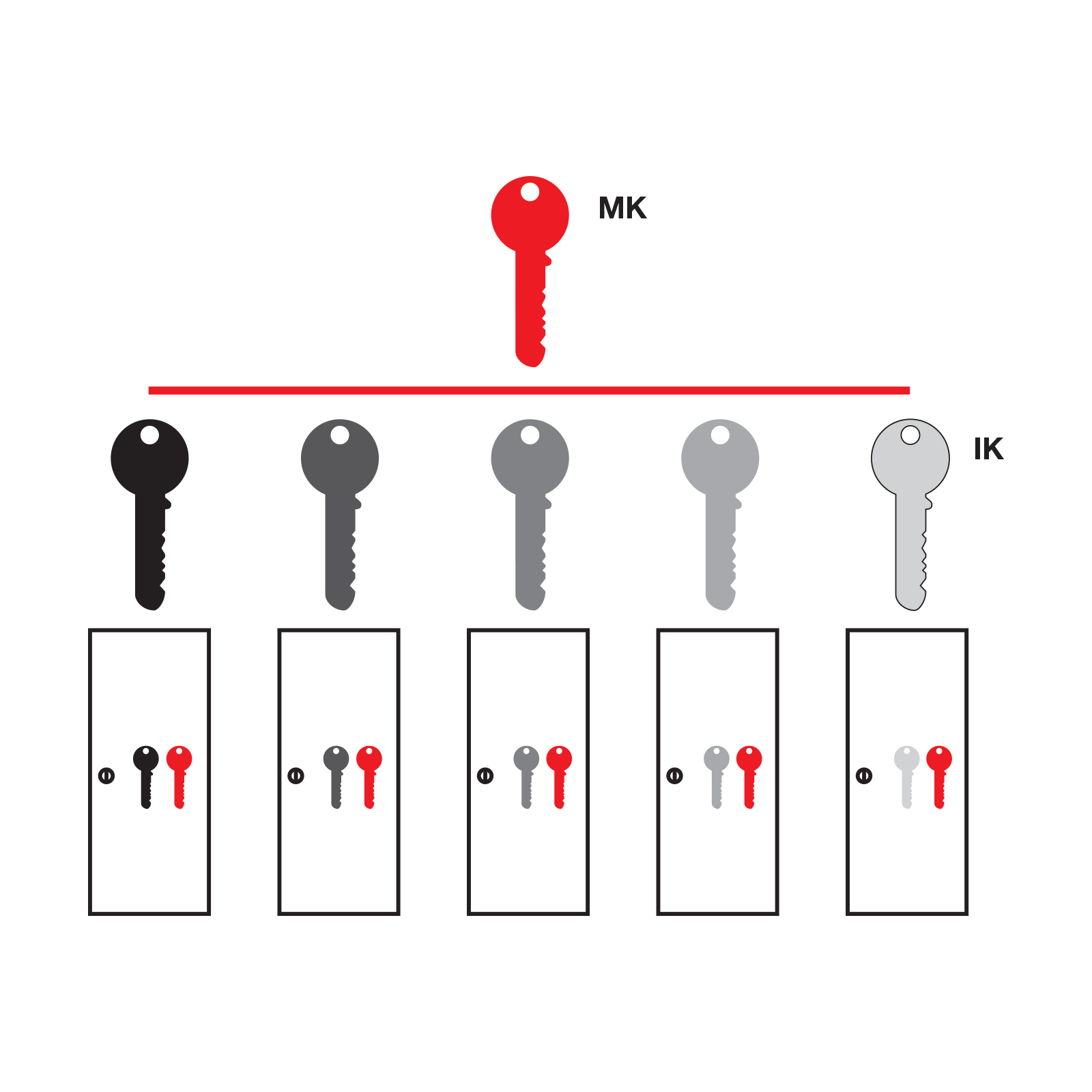 Master Key Guide